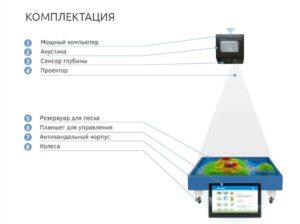 Комплектация интерактивной песочницы iSandBOX Floorium