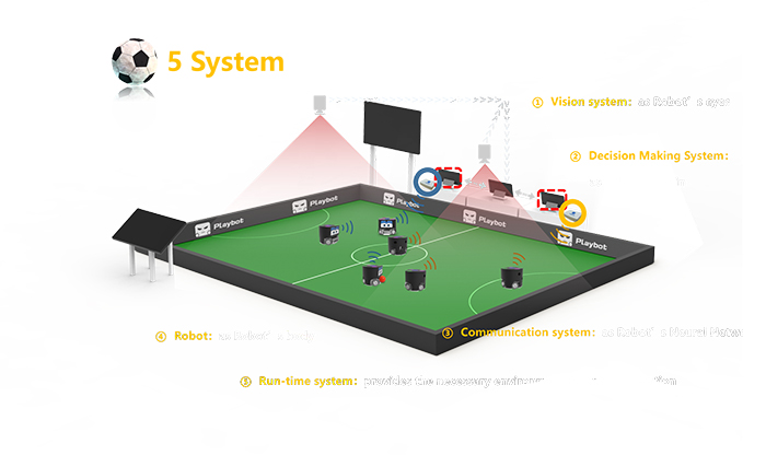 Принцип действия роботов FootBot INSSL