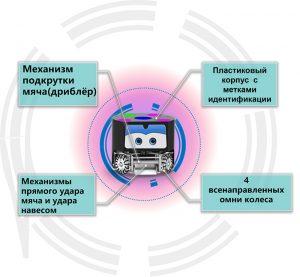 Описание конструкции робота FootBot INSSL