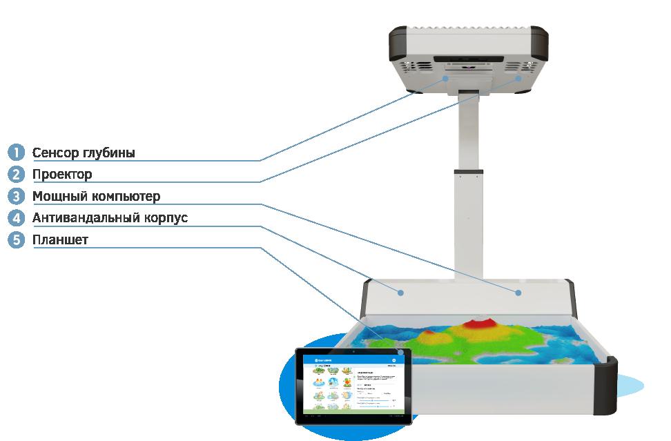 Интерактивная песочница iSandBOX Micro, состав комплекта