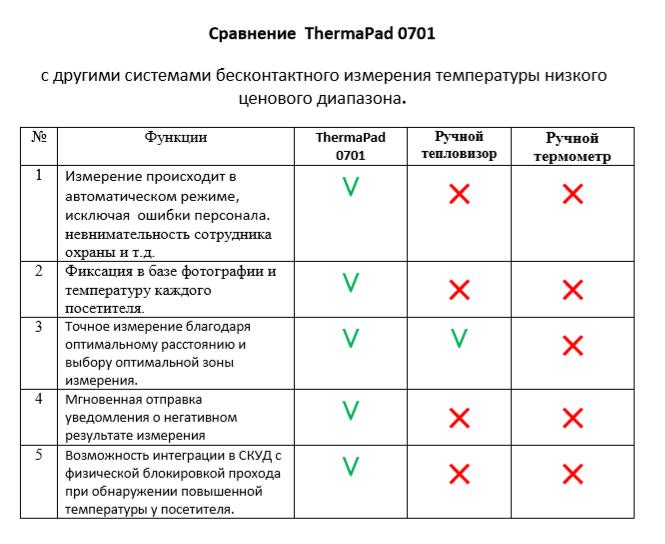 Сравнение ThermaPad 0701 с другими приборами